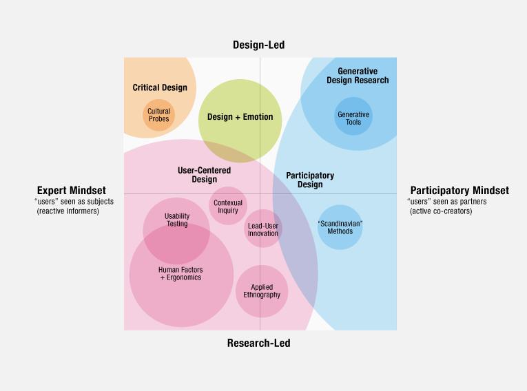 Дизайнов исследования