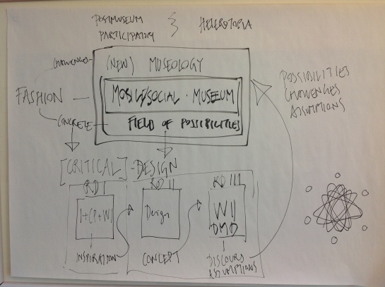 Diagram of research design