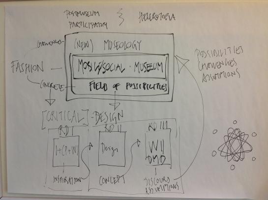 Diagram of research design